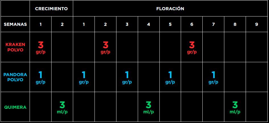 tabla de aplicación